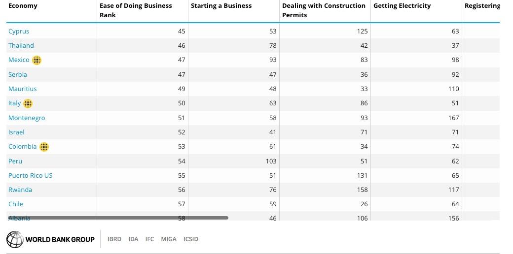 Israël est précédé par des pays comme Chypre, le Mexique et l'Italie (photo : capture d'écran World Bank Group).
