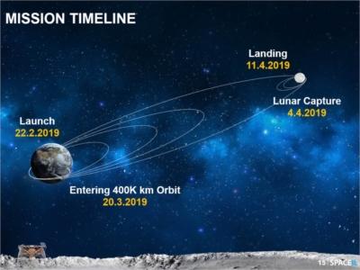 L'itinéraire de Bereshit de la terre à la lune (photo : SpaceIL)