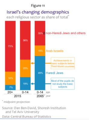 Le graphique montre les changements démographiques que connaîtra Israël dans les années à venir
