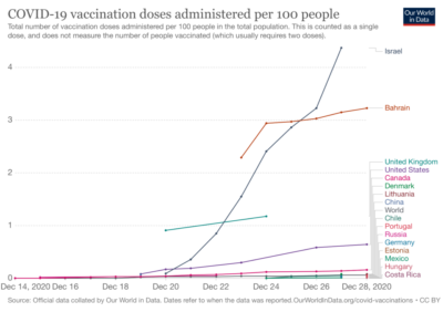 Israël est champion du monde de la vaccination contre le coronavirus (photo: OurWorldInData).