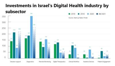 Investissements dans le secteur numérique de la santé en Israël (photo: Startup National Central)